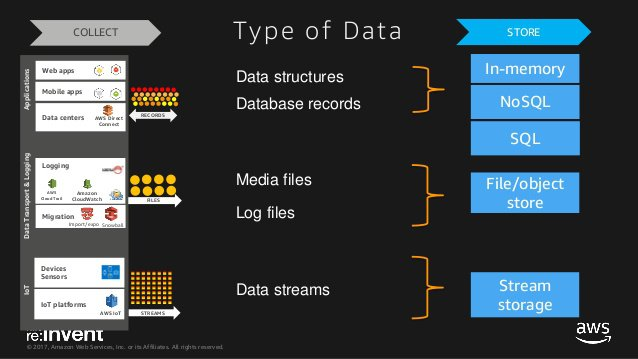 AWS Big Data Specialty Exam Tips and Tricks - Davis E  Ford