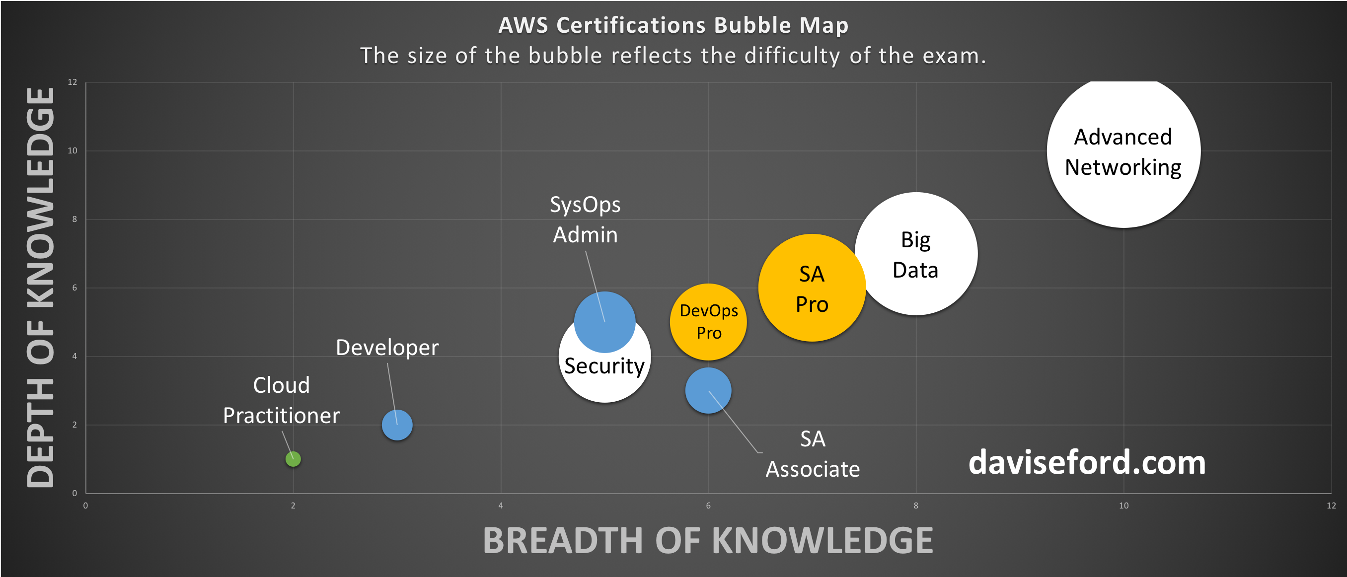 AWS Advanced Networking Specialty Exam Tips and Tricks - Davis E  Ford