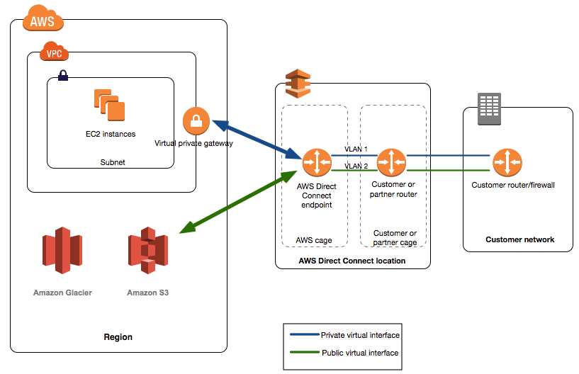 AWS Advanced Networking Specialty Exam Tips and Tricks
