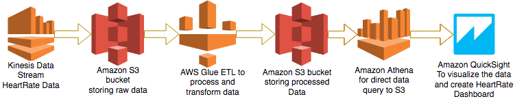 Aws Glue Partition